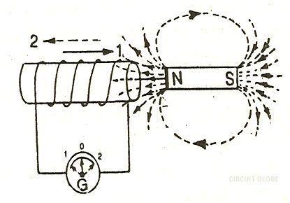 faradays-law-fig-2