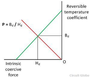 graph-permeance-reliability
