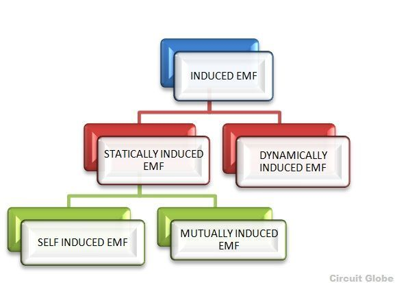 What Is An Induced Emf Types Of Induced Emf Circuit Globe