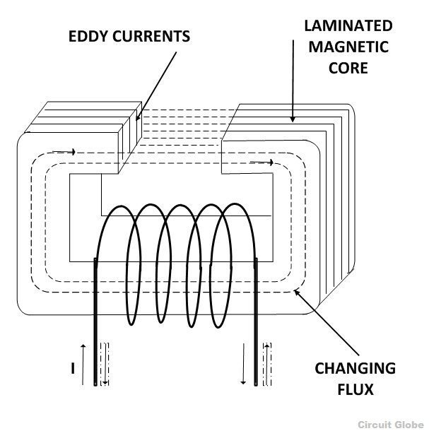 what is eddy current loss