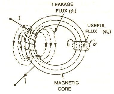 Leakage flux and fringing