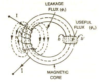 Leakage flux and fringing