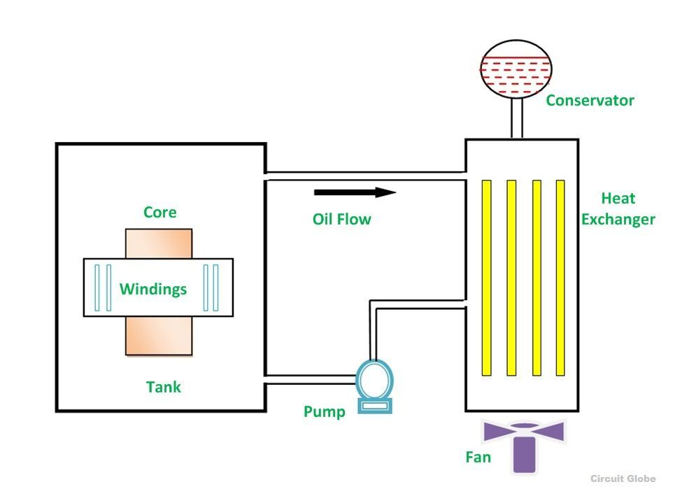 Cooling of Transformer and Methods of Cooling - Circuit Globe