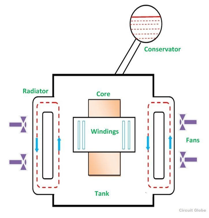ONAF-type-of-cooling-of-transformer