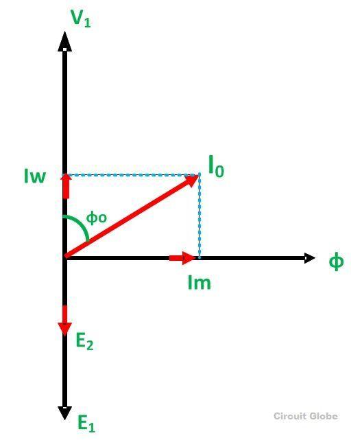 open circuit and short circuit test on transformer phasor diagram 74hc595 test circuit diagram pdf phasor diagram of open circuit test