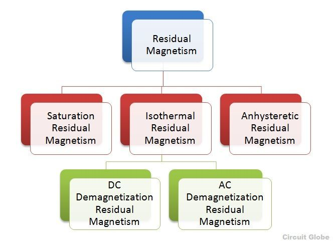 Residual-Magnetism-Types