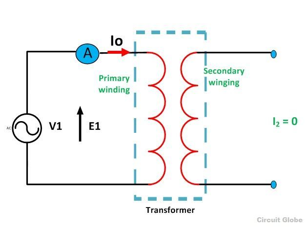 Transformer on no load condition its phasor diagram circuit globe transformer on no load ccuart Choice Image