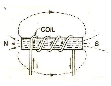 Elektromagnet definisjon