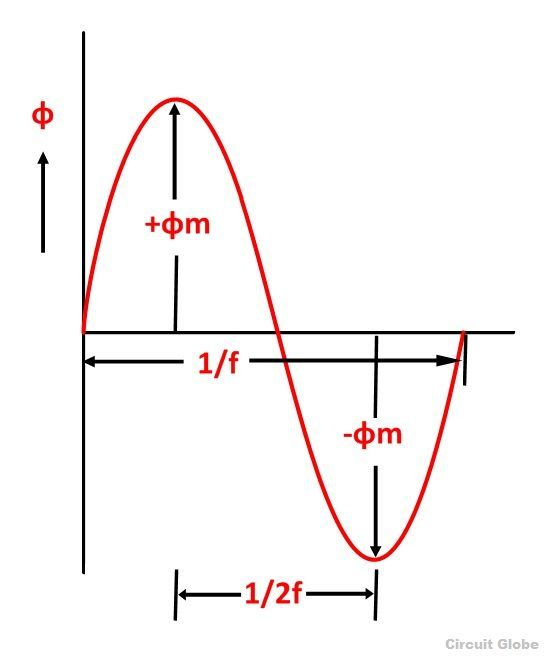 emf-eq-of-transformer-figure
