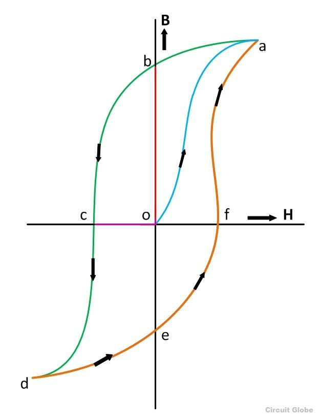 magnetic-hysteresis-loop