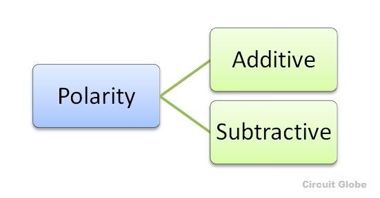 types of polarity