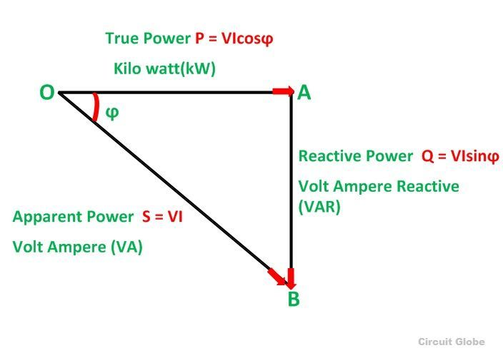 What is a Power Triangle? - Active, Reactive & Apparent Power