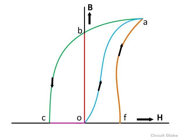 residual-magnetism-curve