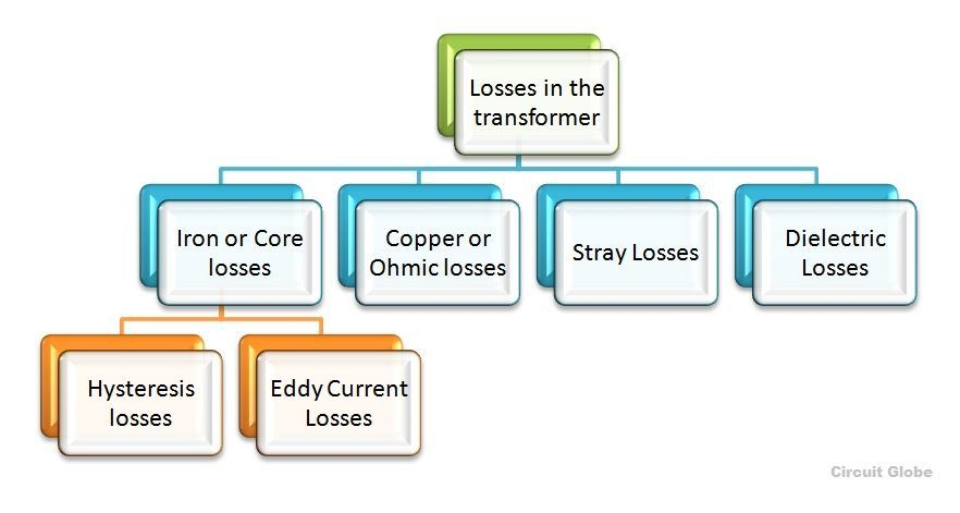types-of-losses-in-transformer