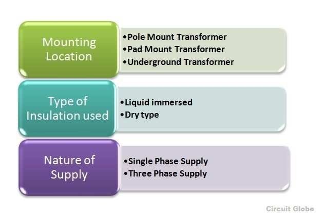 types-of-transformer-fig-2