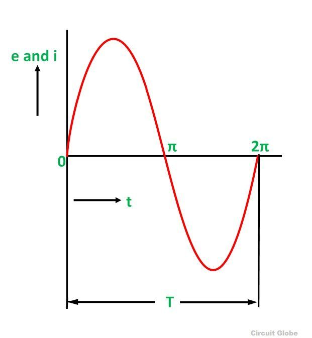 AC-CIRCUIT-WAVEFORM