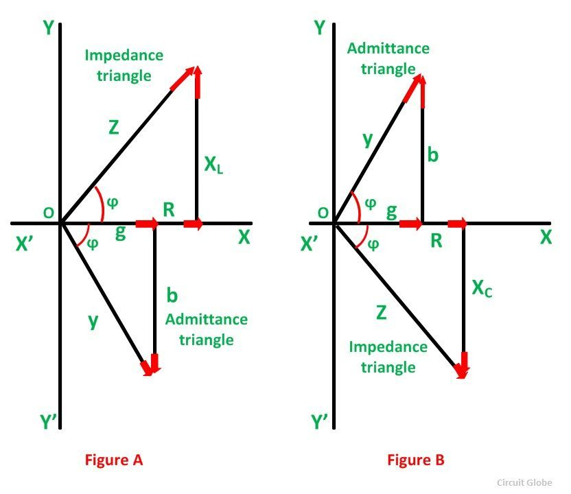 Admittance-triangle-phasor-diagram