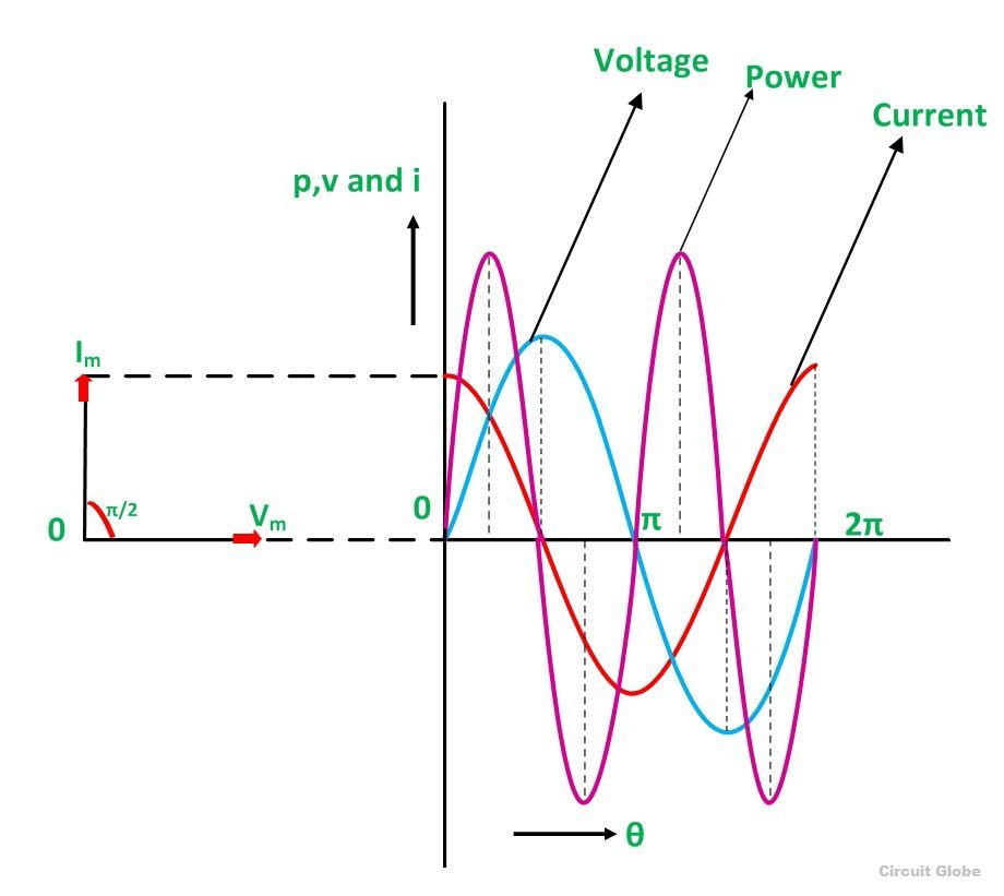 What is a pure capacitor circuit phasor diagram waveform capacitive circuit waveform phasor diagram and waveform of pure capacitor circuit ccuart Image collections