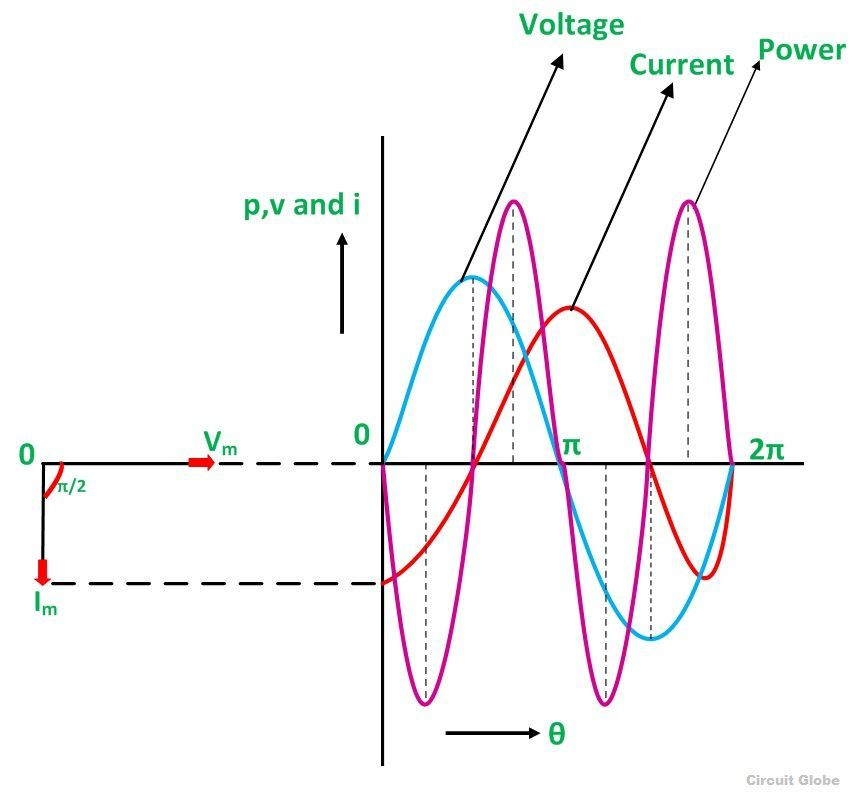INDUCTIVE-CIRCUIT-WAVEFORM