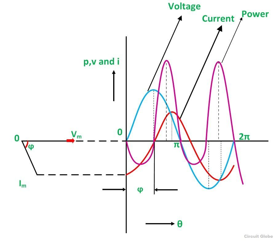 What is rl series circuit phasor diagram power curve circuit waveform and power curve of the rl series circuit ccuart Gallery