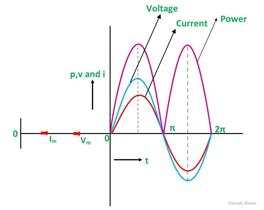 resistive-circuit-waveform