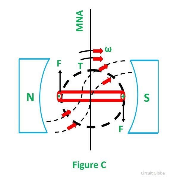 WORKING-PRINCIPLE-OF-DC-MOTOR-FIG-2