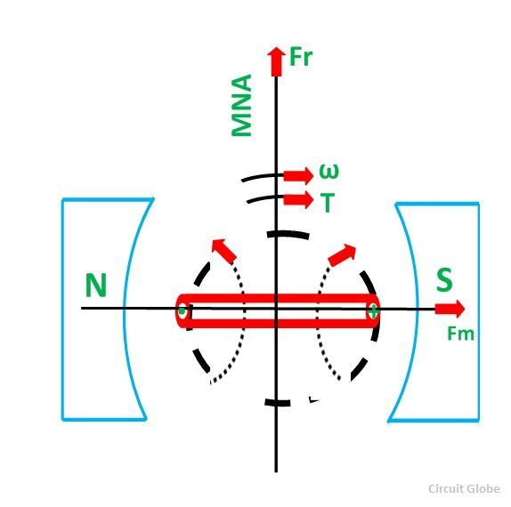 WORKING-PRINCIPLE-OF-DC-MOTOR-FIG-3
