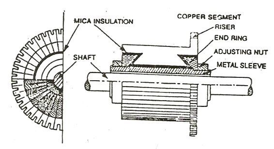 Construction of a dc generator explanation of its for Dc motor brushes function