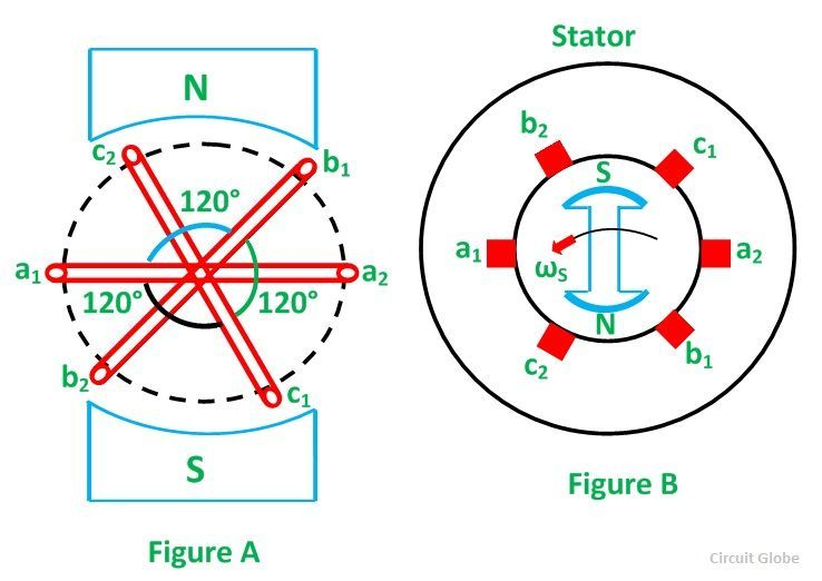 generation-of-3-phase-power-in-3-phase-circuits-figure-1