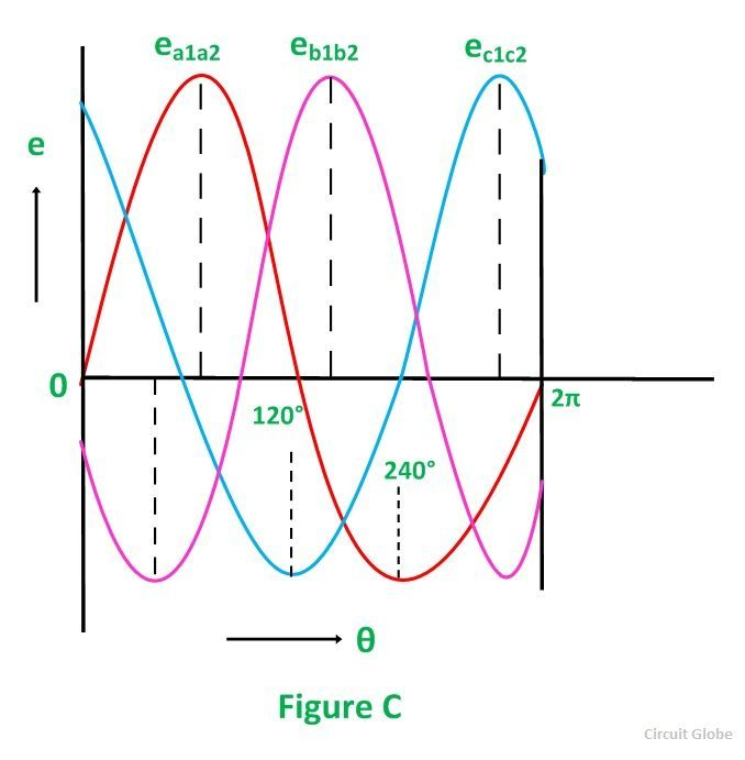 generation-of-3-phase-power-in-3-phase-circuits-fig-2