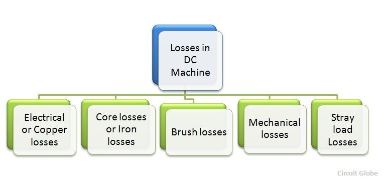 losses-in-dc-machine-figure