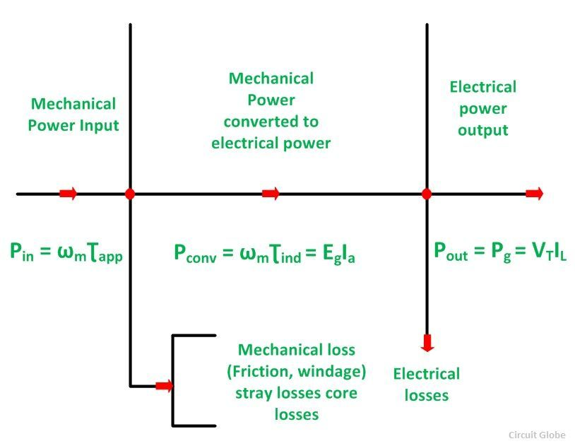 Power Flow Diagram of DC Generator and DC Motor Circuit