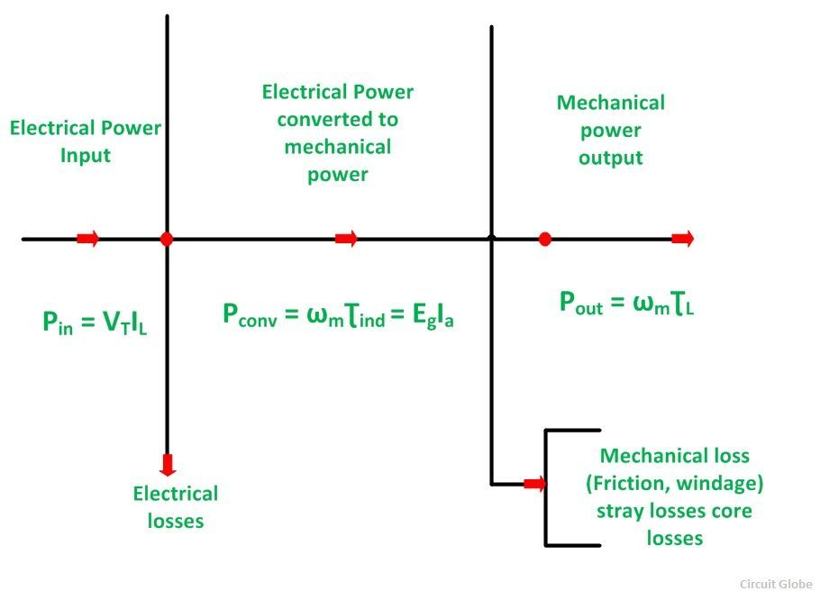 power-flow-diag-of-DC-motor-fig-2