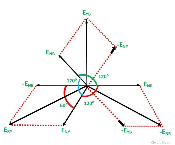 Star Connection in a 3 Phase System - Relation between Phase & Line ...