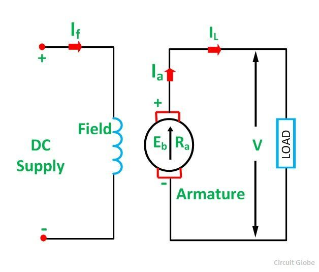 types of dc generator fig 1 compressor types of dc generator separately excited and self excited circuit