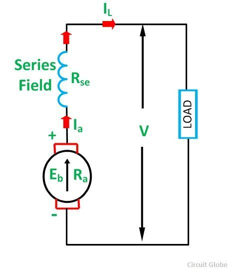 types of dc generator fig 3 compressor types of dc generator separately excited and self excited circuit