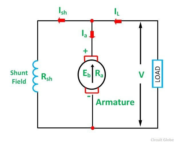 Types of dc motor shunt series compound wound motor circuit globe types of dc motor fig 2 swarovskicordoba Choice Image