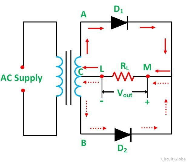 Center Tapped Full Wave Rectifier - Its Operation And Wave Diagram