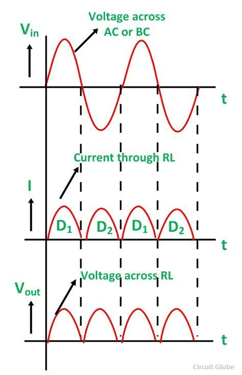 CENTER-TAPPED-FULL-WAVE-RECTIFIER-FIG-2