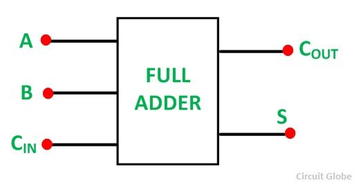 HALF-ADDER-FULL-ADDER-FIG-3