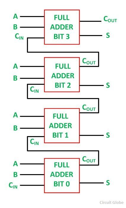 What Is Half Adder And Full Adder Circuit  - Circuit Diagram  U0026 Truth Table