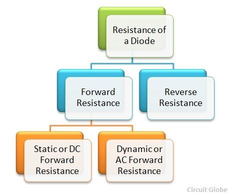 Resistance of a Diode - Forward & Reverse Resistance - Circuit Globe