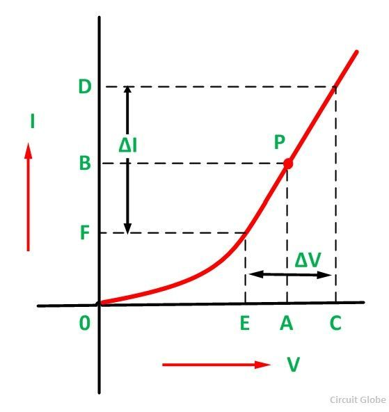 FORWARD-RESISTANCE-CHARACTERISTIC-OF-A-DIODE-FIGURE-2