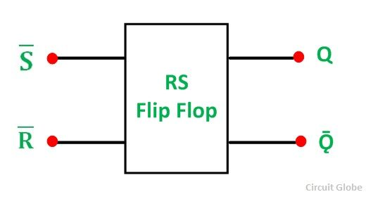 RS Flip Flop  sc 1 st  Circuit Globe & What is RS Flip Flop? NAND and NOR gate RS Flip Flop u0026 Truth Table ...