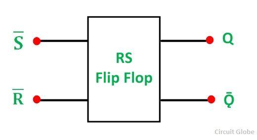 RS-FLIP-FLOP-FIG-1