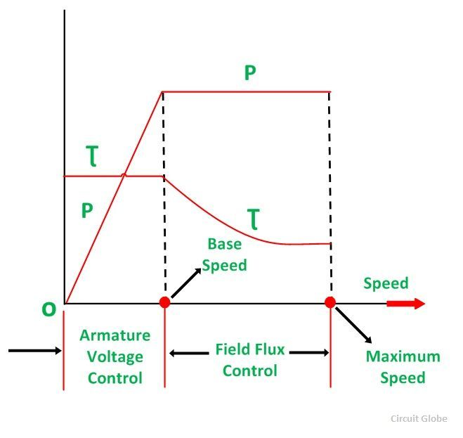 ward leonard method of speed control or armature voltage
