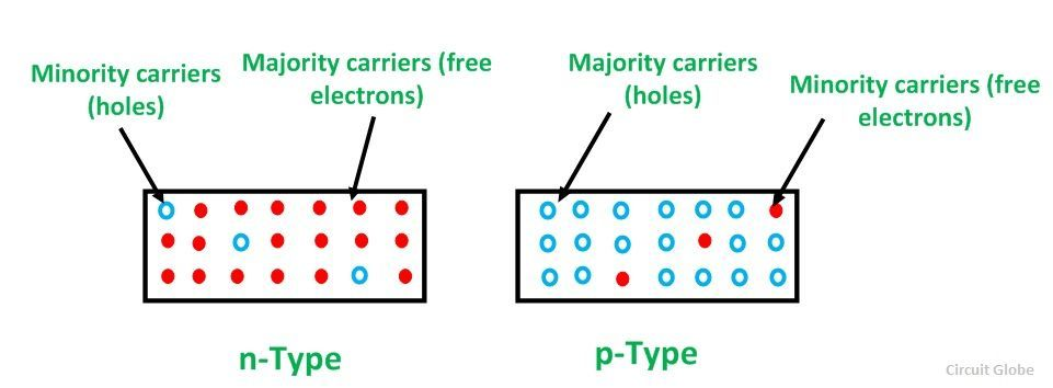 Majority and manority carriers fig