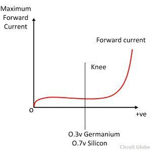 maximum-forward-current