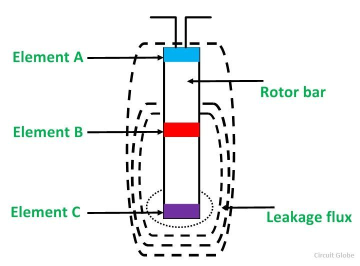Deep bar rotor figure