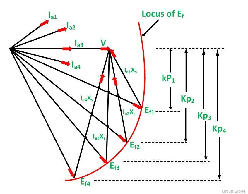 Effect of load on a synchronous motor circuit globe effect of load on synchronous motor fig 2 ccuart Image collections